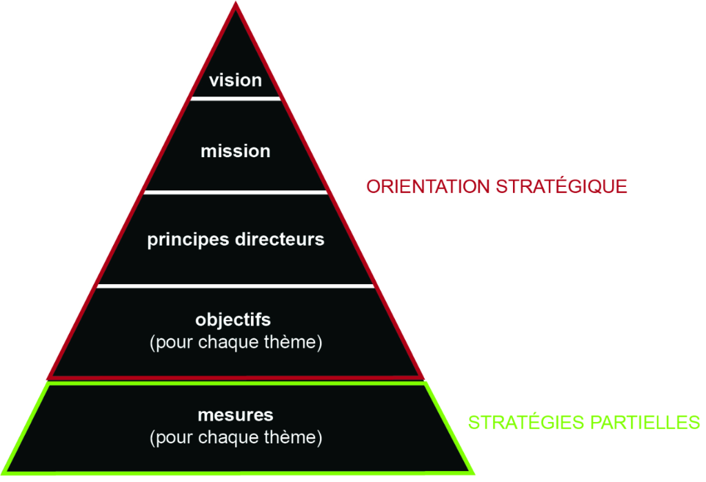 orientation-strategieque-strategies-partielles